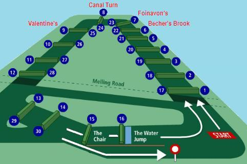 The Course of the Grand National. Tiger Roll becomes first horse since red rum to win 2 back to back grand nationals